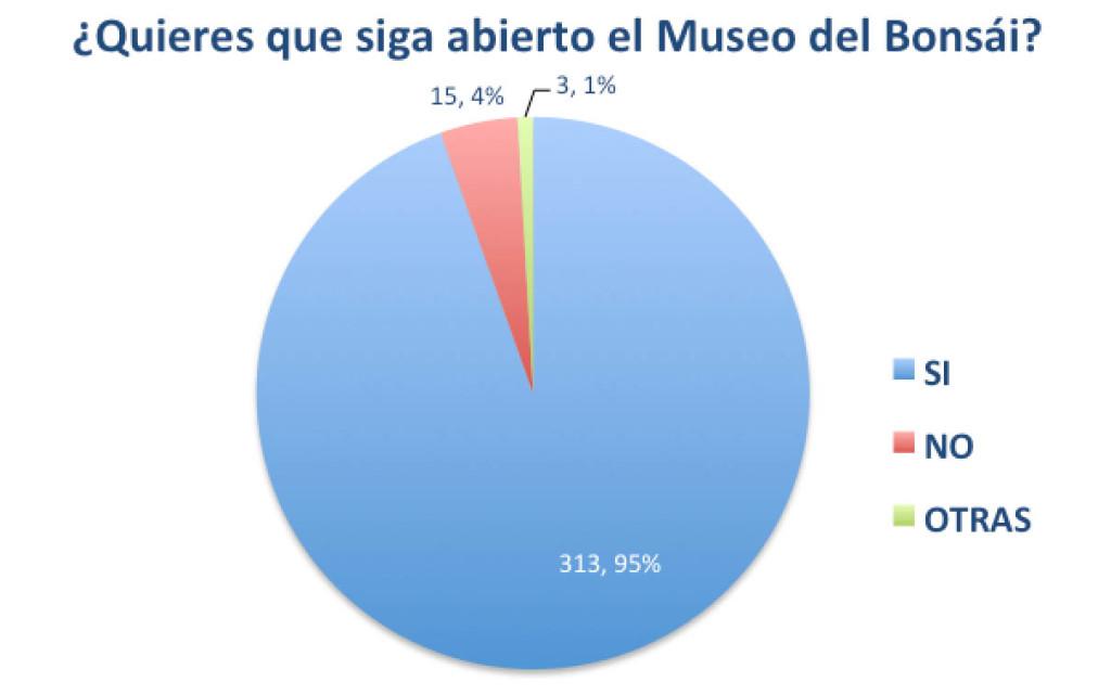 ResultadosEncuestaMuseo